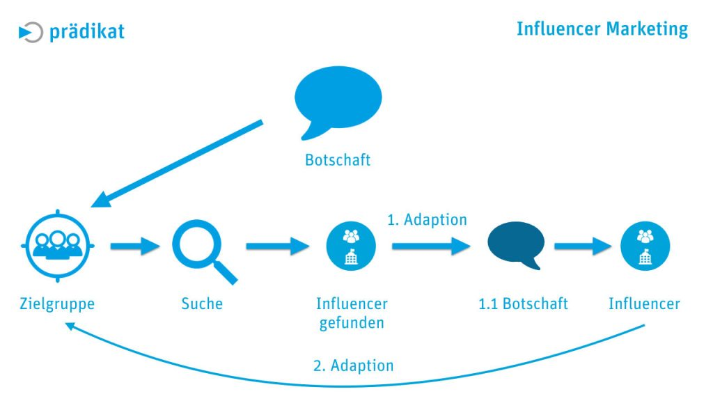Influencer Marketing 04
